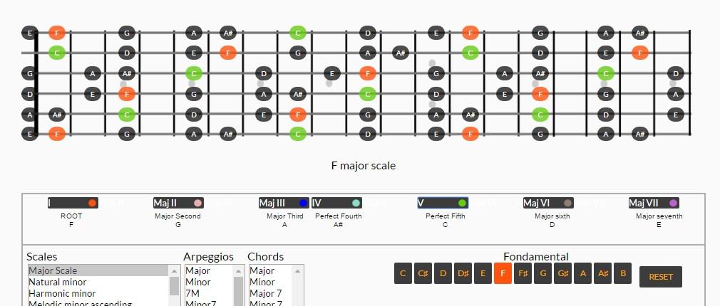 Guitar Scales generator