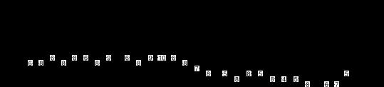 gammes pentatonique mineure et blues +chromatisme - exercice 4