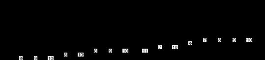 gammes pentatonique mineure et blues +chromatisme - exercice 6