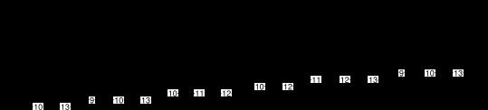 gammes pentatonique mineure et blues + chromatismes - exercice 8