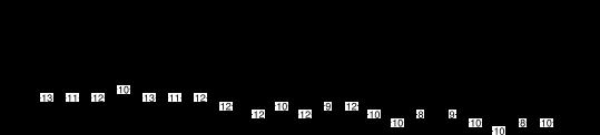 gammes pentatonique mineure et blues + chromatismes - exercice 9