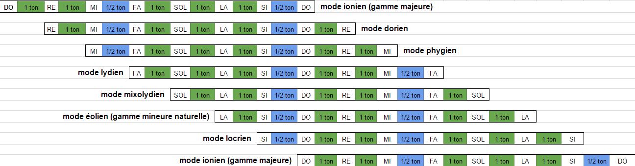 les différents modes de la gamme majeure