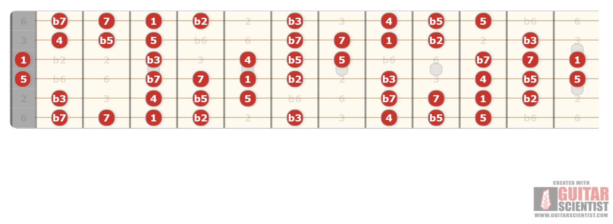 Pentatonique mineure + blue note + neuvième mineure